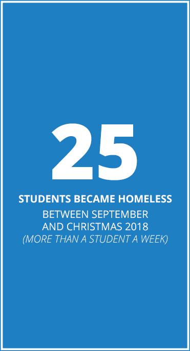 25 became homeless