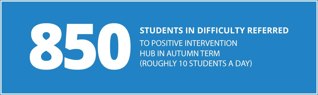 850 students reffered